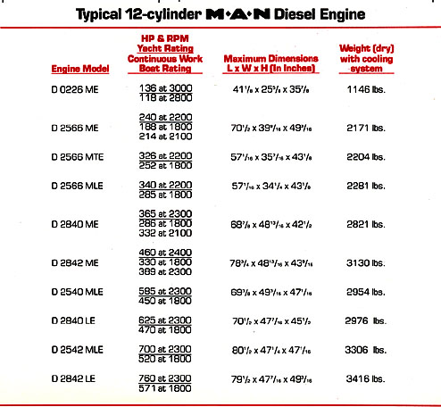 Marine Engines - Comparing Diesel Types: Two Cycle, Four Cycle