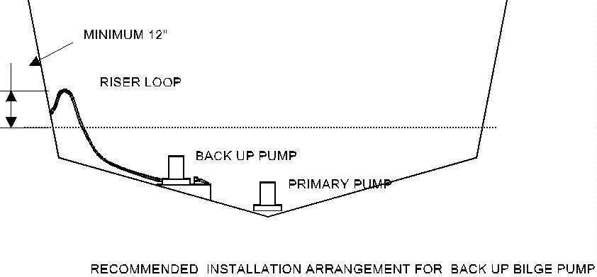 bilgepmp all about bilge pumps boats, yachts maintenance and troubleshooting Electric Water Pump Wiring Diagram at creativeand.co