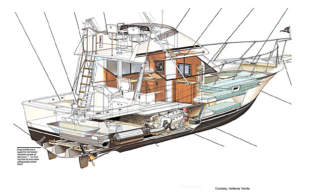 Hatteras 38 Convertible Cutaway Drawing